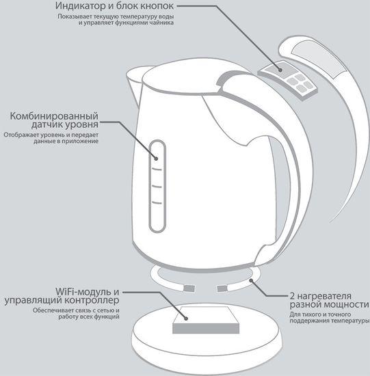 Как работает Wi-Fi чайник