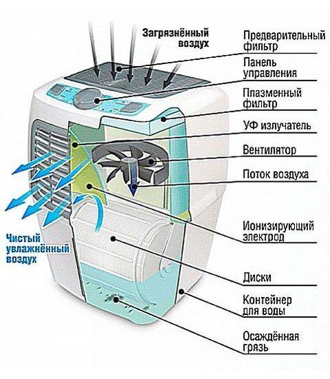 Принцип работы умных очистителей воздуха