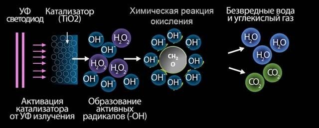 Принцип работы фотокаталитического элемента