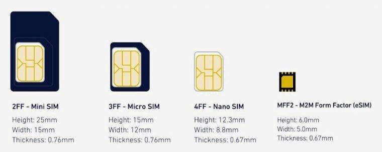 Размеры сим-карт по сравнению с чипом
