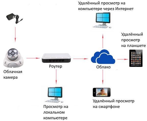 Системы облачного наблюдения