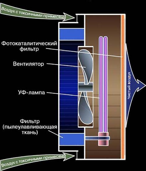Схема очистки воздуха