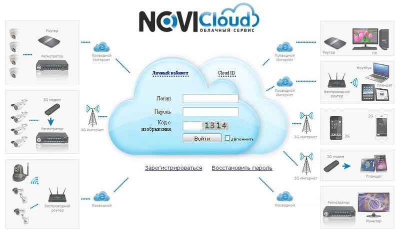 Технология NOVIcloud