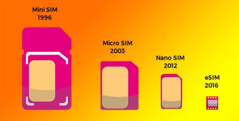 Эволюция сим-карт