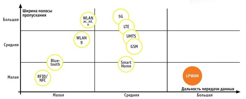Дальность передачи данных сетей в технологии LPWAN