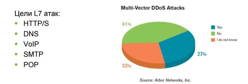 Многовекторная DDoS-атака