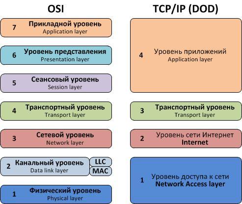Протоколы данных OSI