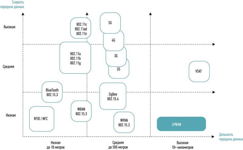 Распределение беспроводных технологий по дальности и быстроте обмена информацией