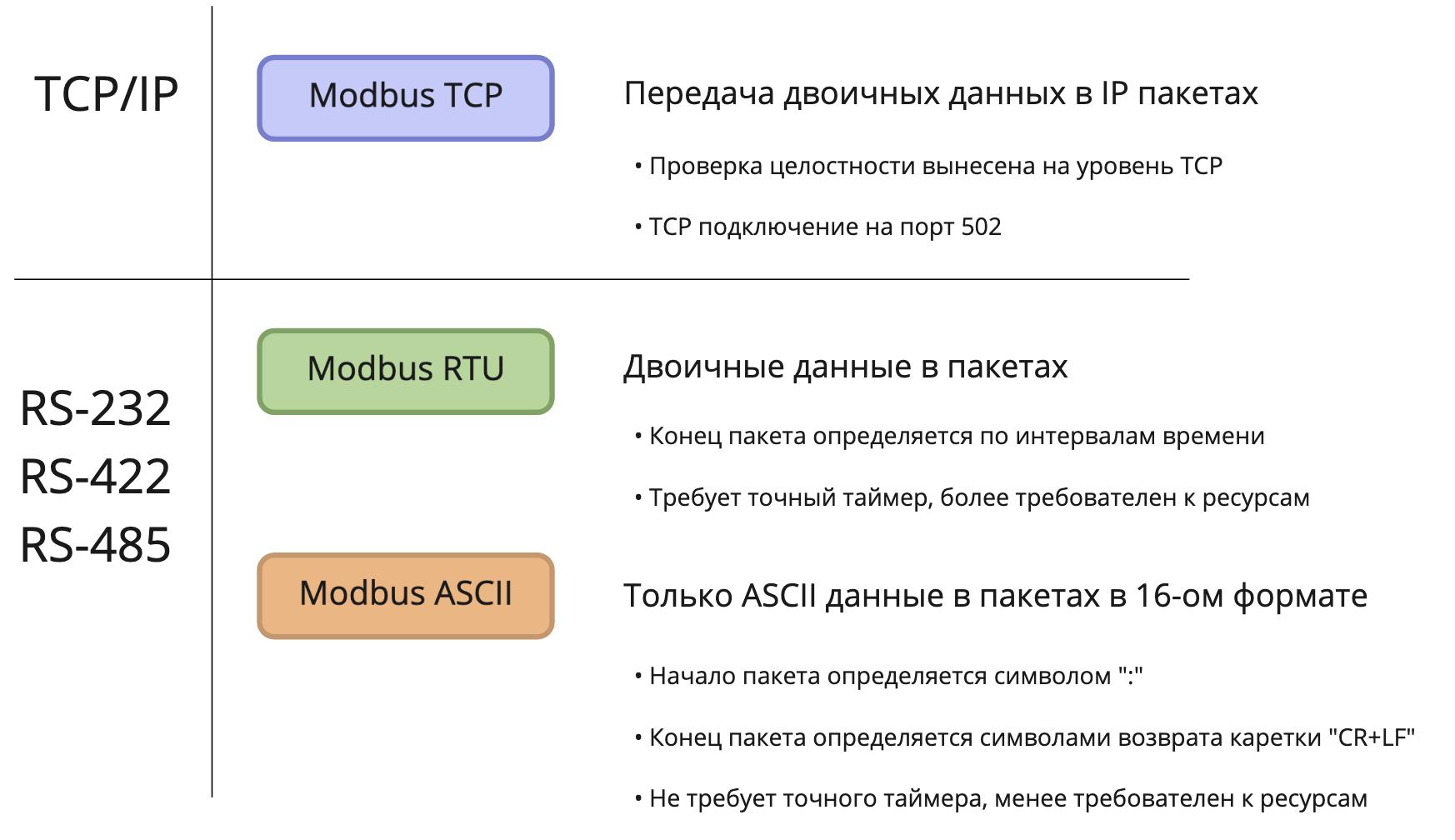 Варианты протокола