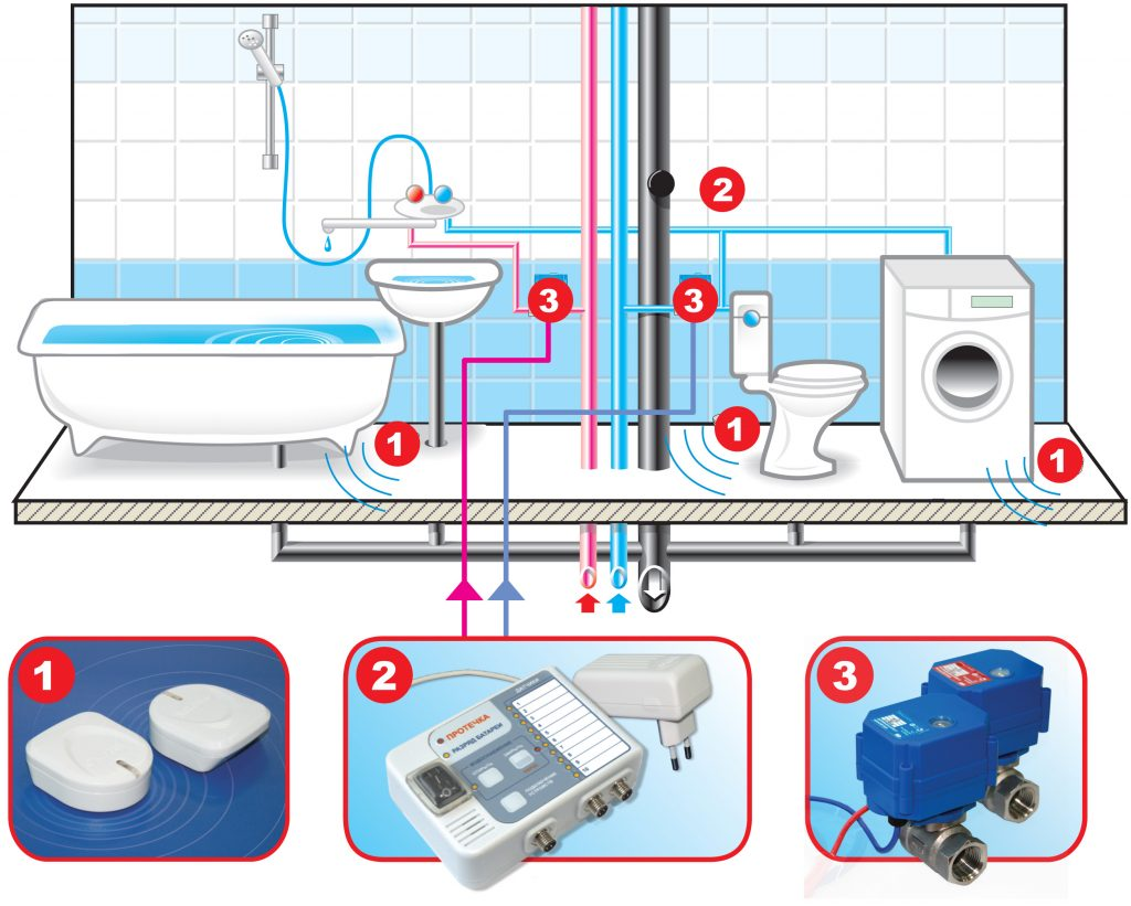Схема расположения элементов системы