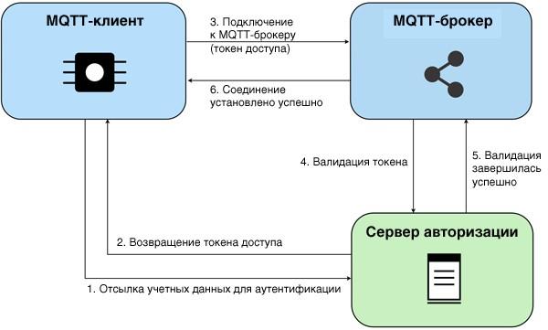 Безопасность MQTT
