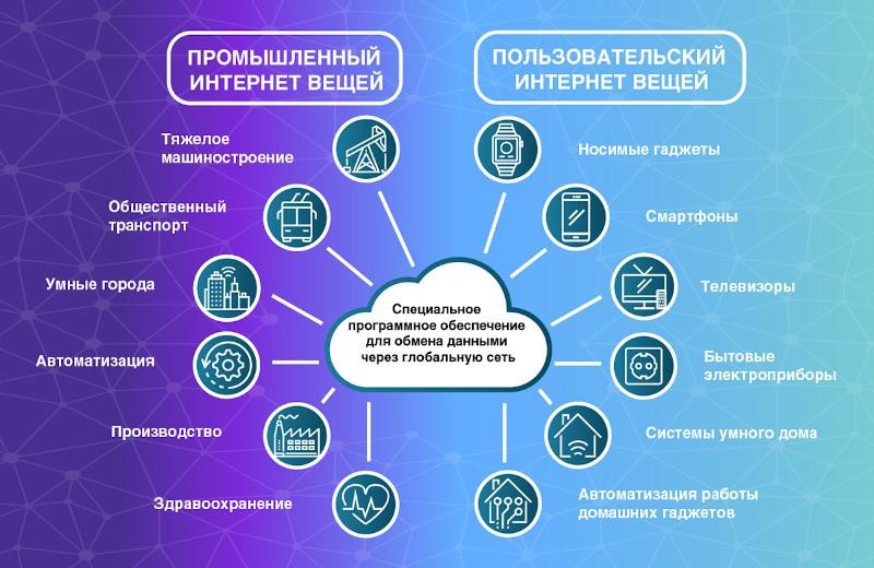 Области IoT