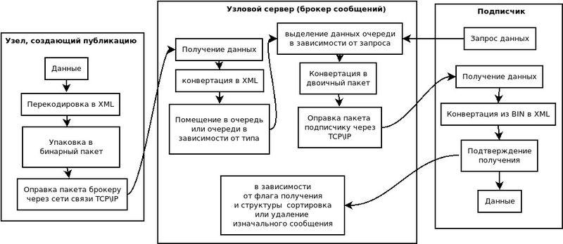 Отношения в AMQP сети