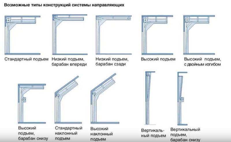Типы конструкций секционных ворот