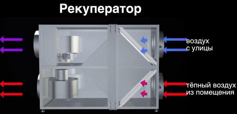 Подача воздуха в рекуператор