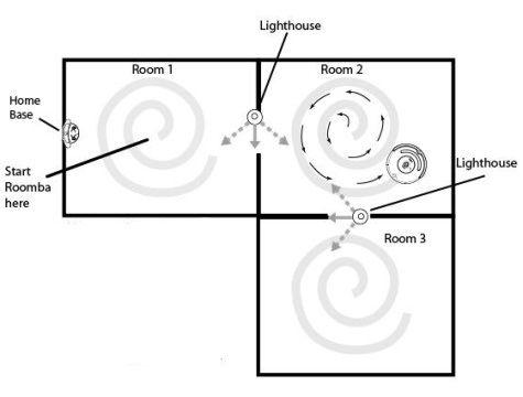 Навигация робота пылесоса
