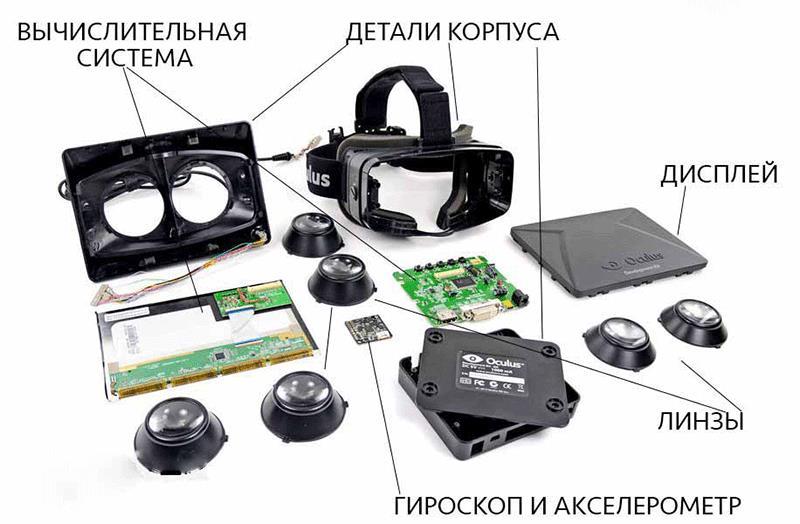 Строение VR-очков