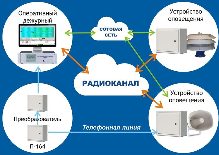 Система передачи извещений Протон
