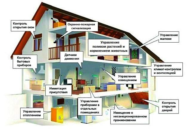 Системы в умном доме