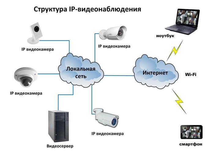 Общий вид структуры сети для видеонаблюдения