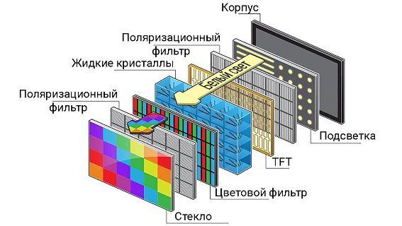 структура маркетингового LED экрана
