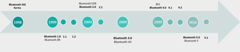Различия протоколов Bluetooth