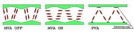 PVA матрица монитора