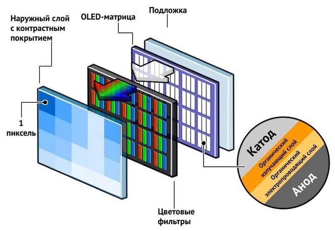OLED дисплеи