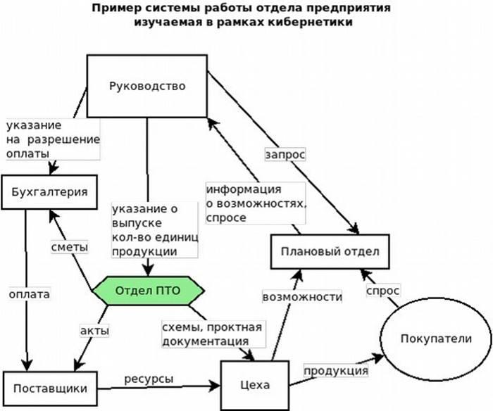 схема взаимодействия ПТО