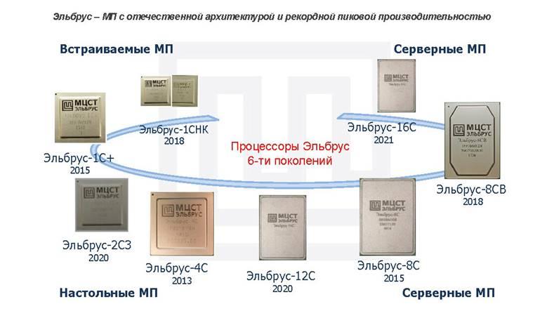 Российские процессоры Эльбрус