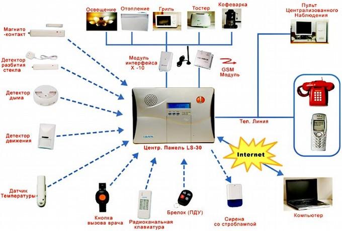 Суть работы gsm сигнализации