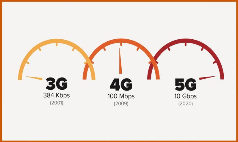 Разница между тремя поколениями связи в скорости