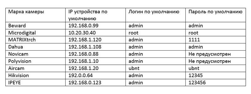 Сводная таблица ip основных производителей