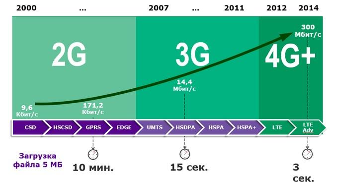 Развитие связи и скоростей сотовой связи