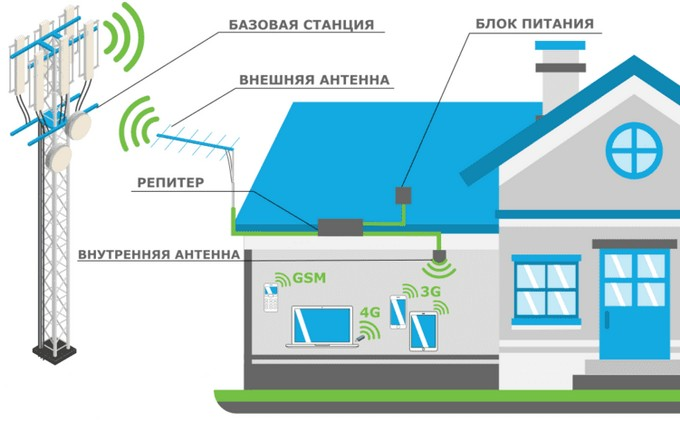Приблизительная конфигурация системы усиления соты