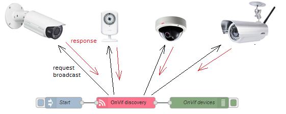 Плюсы и минусы ONVIF
