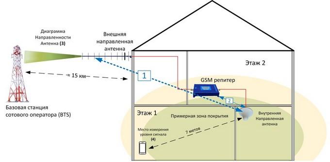 Схема использования репитера для соединения телефона и оператора
