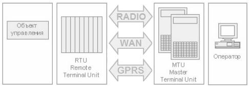 Структура SCADA-систем